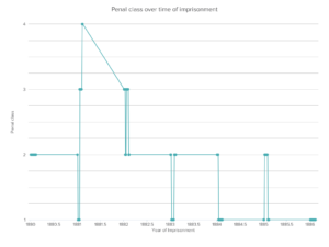 DataHero Penal class over time of imprisonment