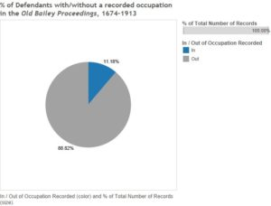 Pie chart demonstrating frequency of recording defendant occupation