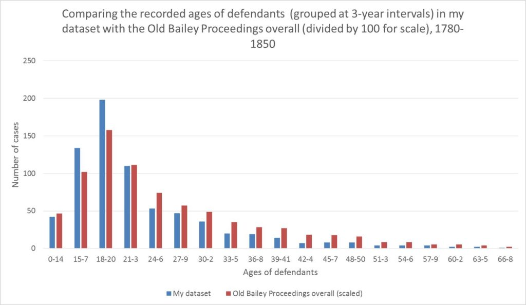 Fig. 3 updated defendant ages OBP overall and my dataset