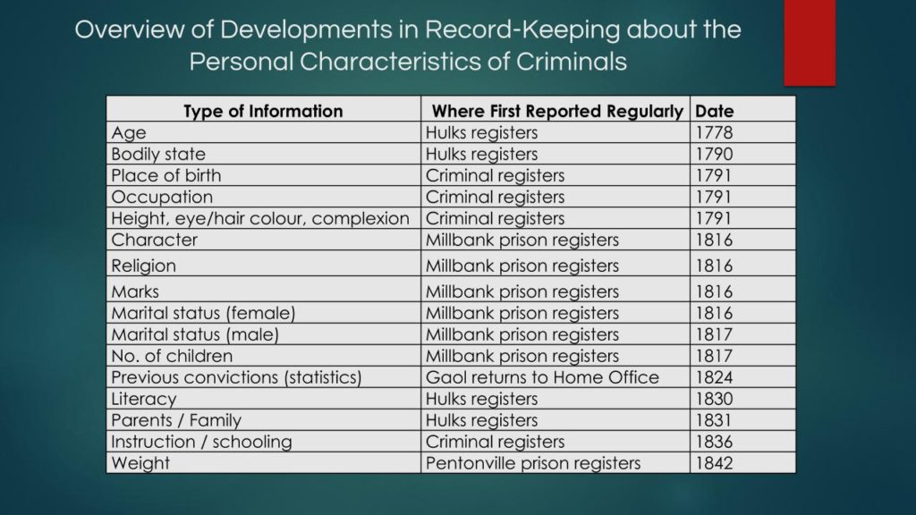 Overview of developments in record keeping