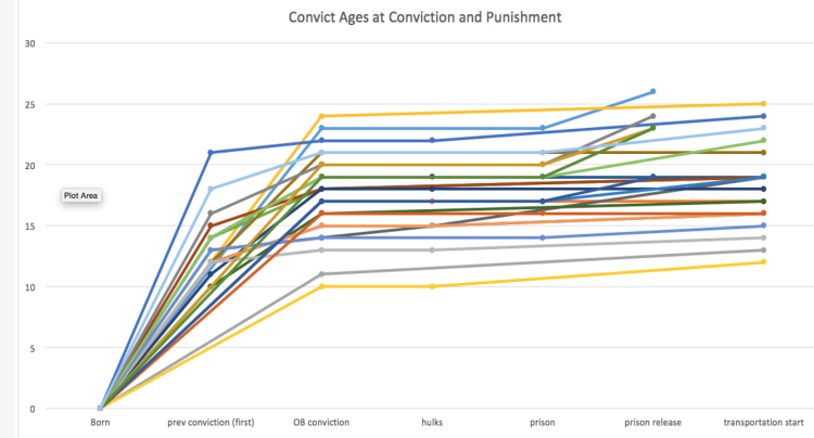 Convict lives by age at which events occurred