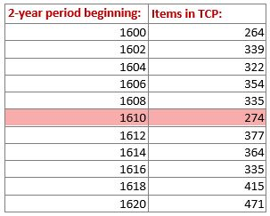 Data table showing 274 items for 1610-11.