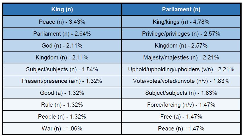 Table showing cooccurrences with the nouns king and parliament across sampled texts.
